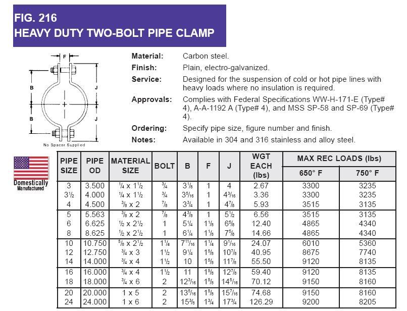 Gi pipe sizes